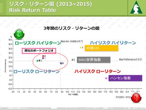 リスクとリターンの分析図 2013~2015年
